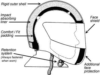 doorsnede motorhelm